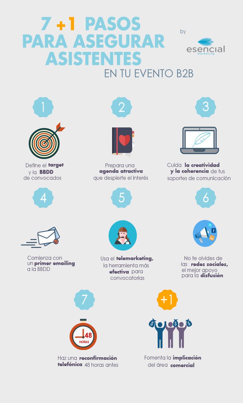 Infografia 7+1 pasos asegurar asistentes evento B2B